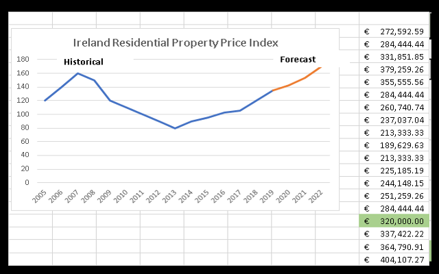 Ireland Residential Property Price Index